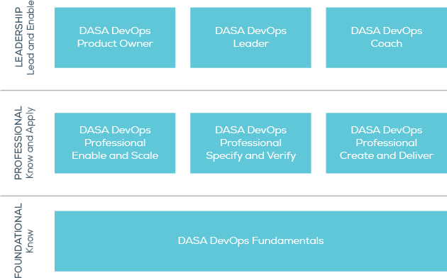 dasa-certification-scheme