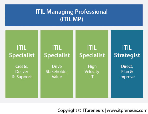 itil-managing-Professional